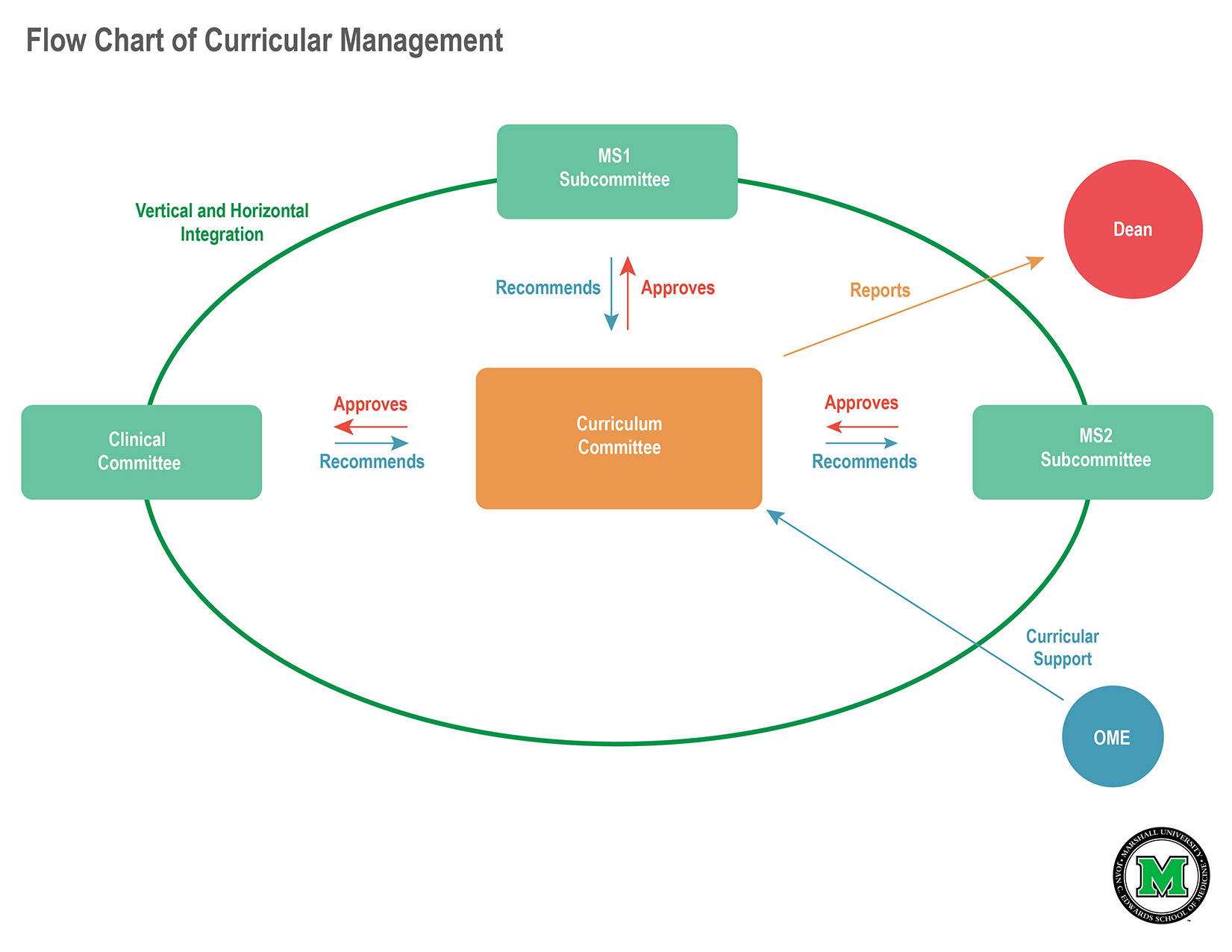 Liaison Committee On Medical Education Lcme Accreditation Process Flow Diagram Website For More Information About Please Visit Their At Lcmeorg The Chart